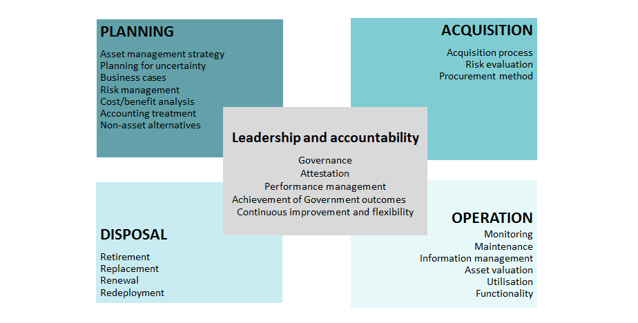 Asset management accountability framework | Department of