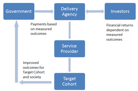 About Social Impact Bonds Department Of Treasury And Finance Victoria