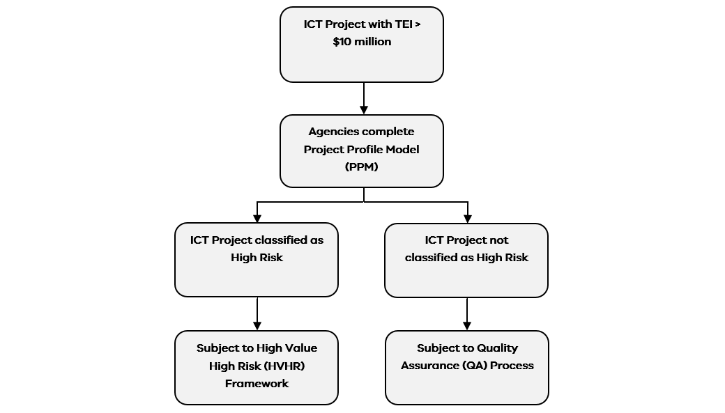 High Value High Risk ICT Project